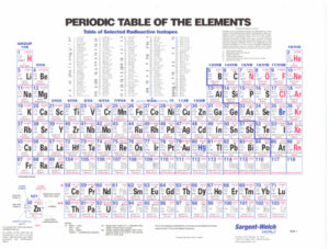 Table Of Periodic Properties Of The Elements